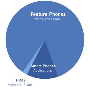 Device types pie chart