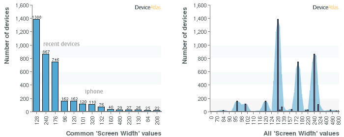 Graph from DeviceAtlas Explorer showing number of devices based on the screen width property.