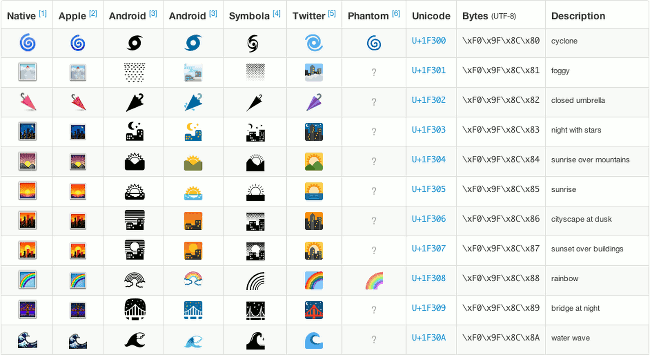 Emoji set to live long and prosper thanks to unicode for Unicode org table