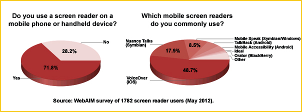 graph shows: 71 percent of screen reader users, use a mobile screen reader. 48.7 percent use VoiceOver, 17.9 percent use Nuance Talks and 8.5 percent use Mobile Speak