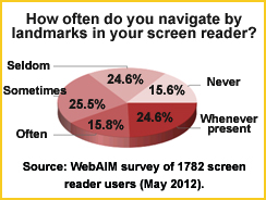 Image shows: majority of screen reader users use ARIA landmarks.