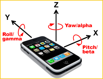 Image shows: rotation around the X, Y, Z, axes of a mobile phone.