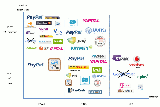 Mobile wallet hype in Germany's payments industry