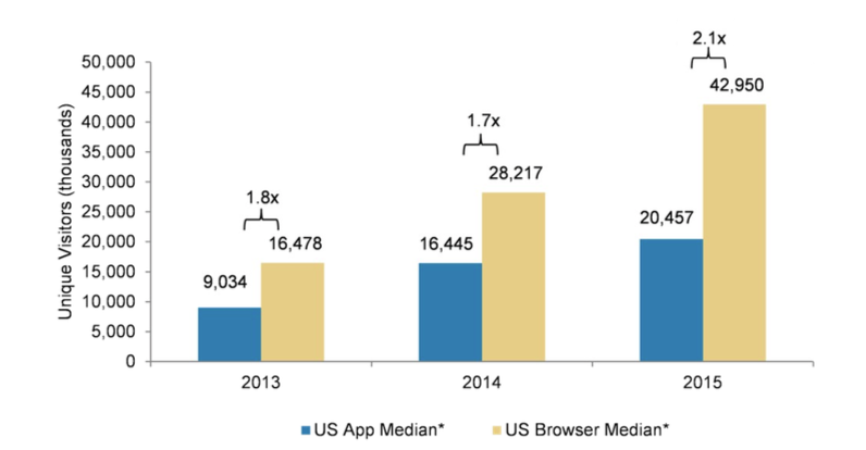 Web vs apps traffic