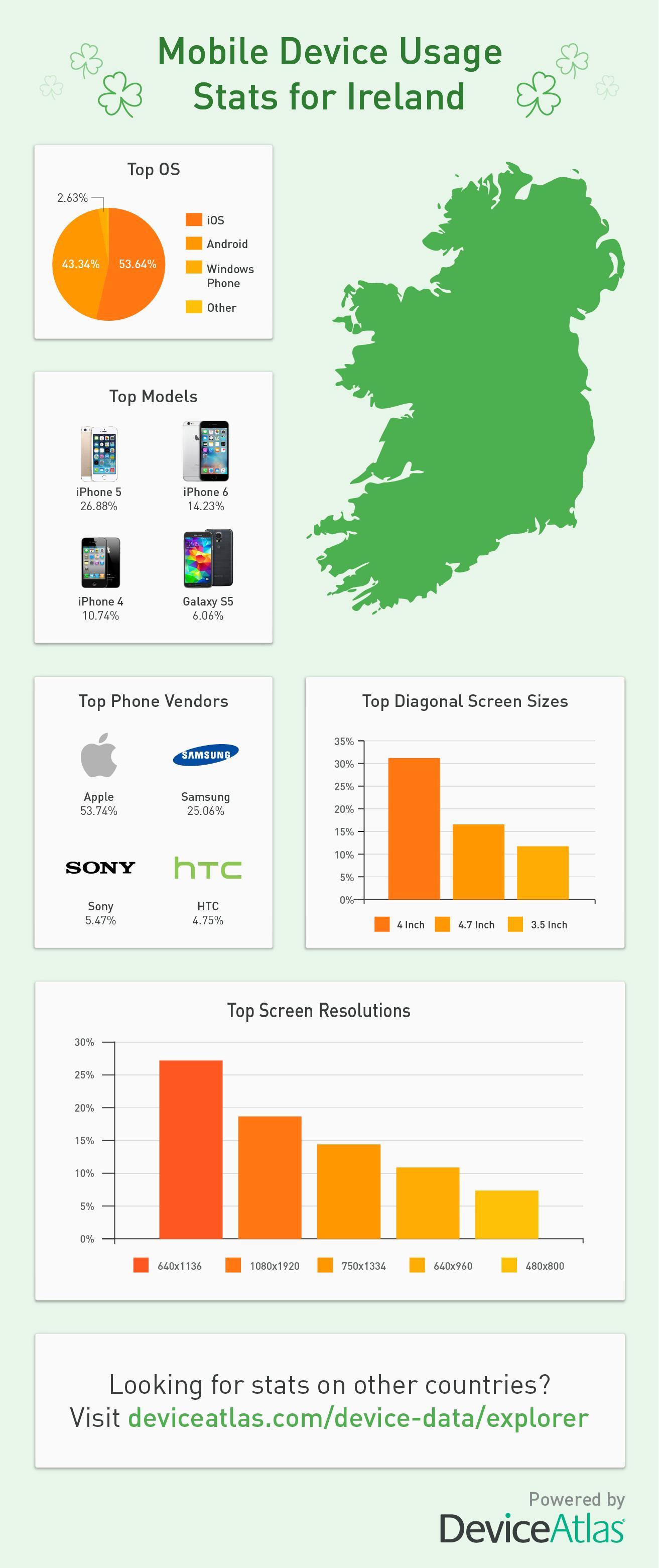 Ireland mobile market statistics 2016