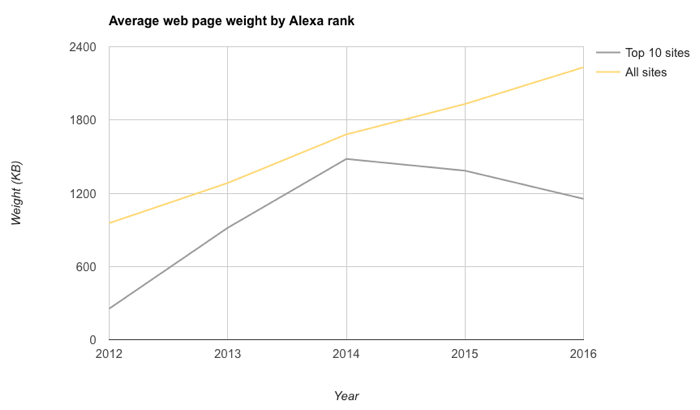 alexa_top_10_weight_vs_all_sites
