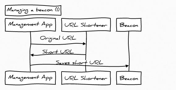 tpw-schema-end-user