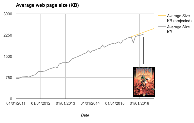 average webpage is the size of DOOM