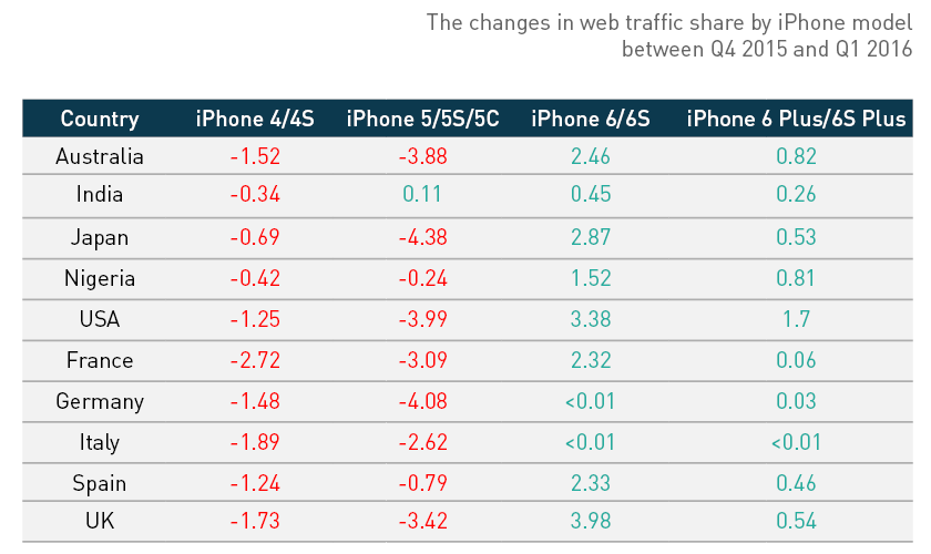 DeviceAtlas-iPhone-web-traffic-share-Q1-2016-(table)