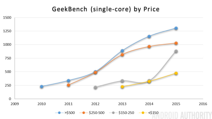 GeekBench-SC-by-price-840x474