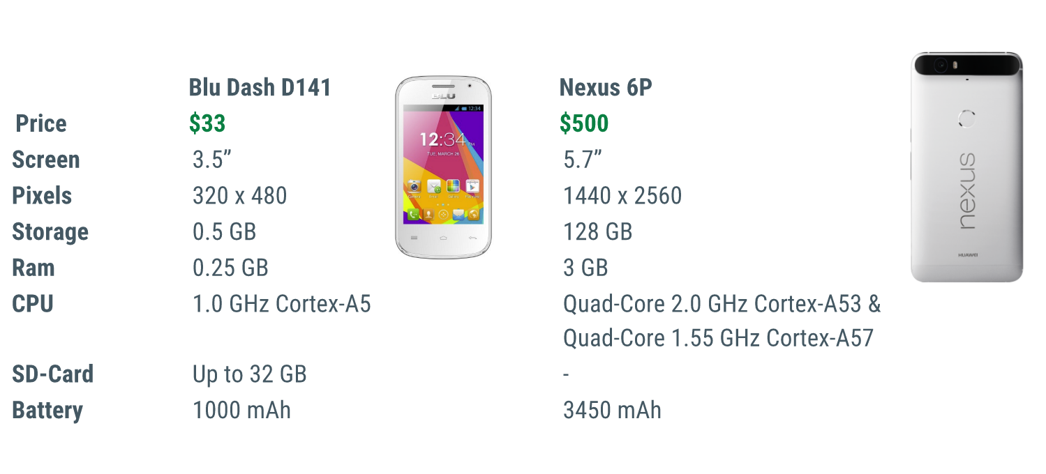 Blu vs Nexus