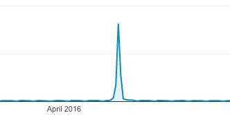 DOOM traffic graph