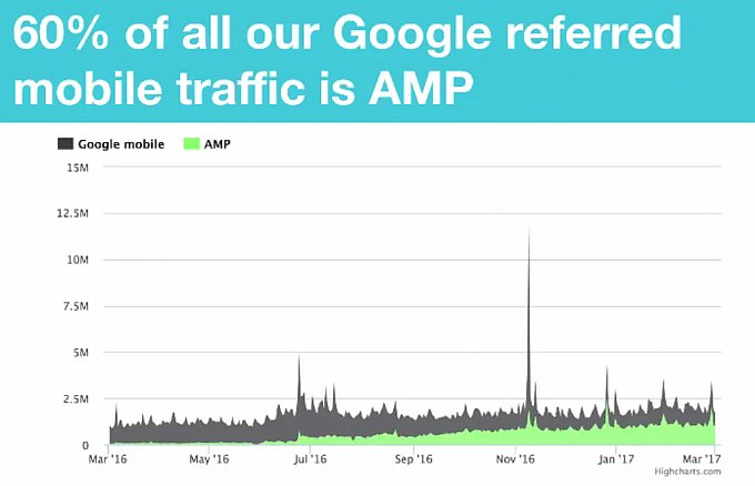 Guardian AMP traffic