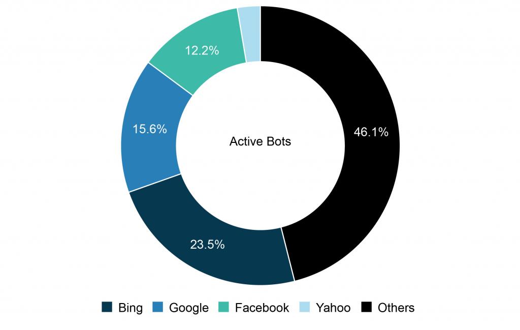 q1-most-active-bots
