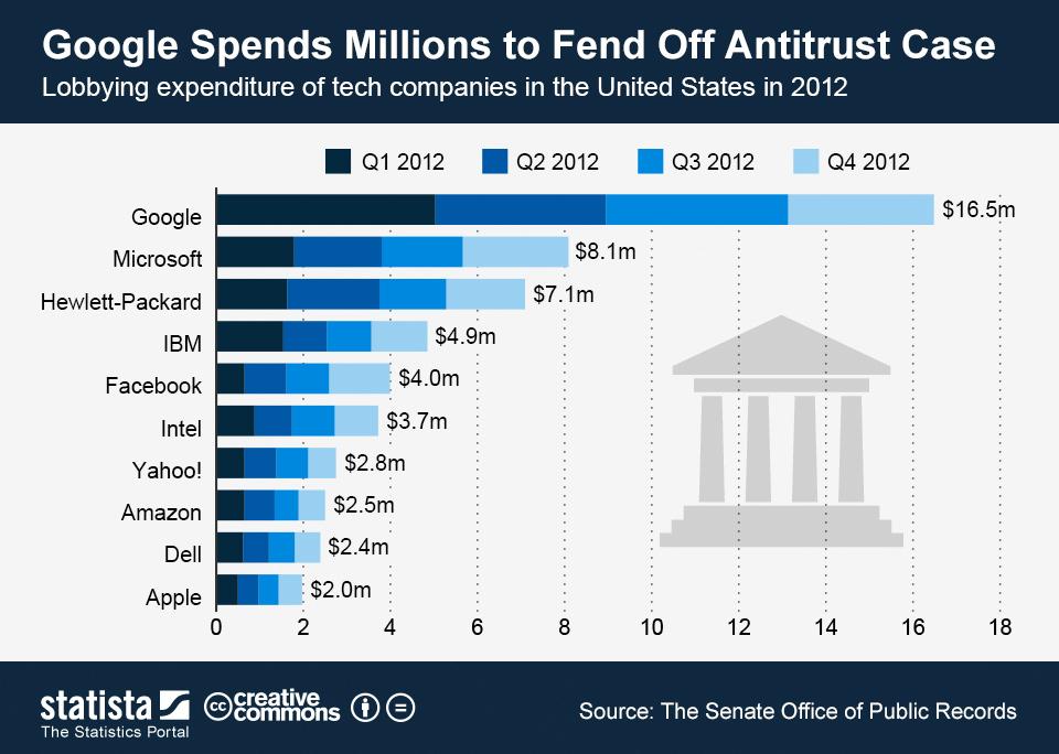 google-lobby-spending-us-statista