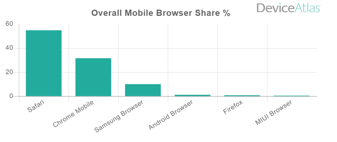 mobile-browser-share