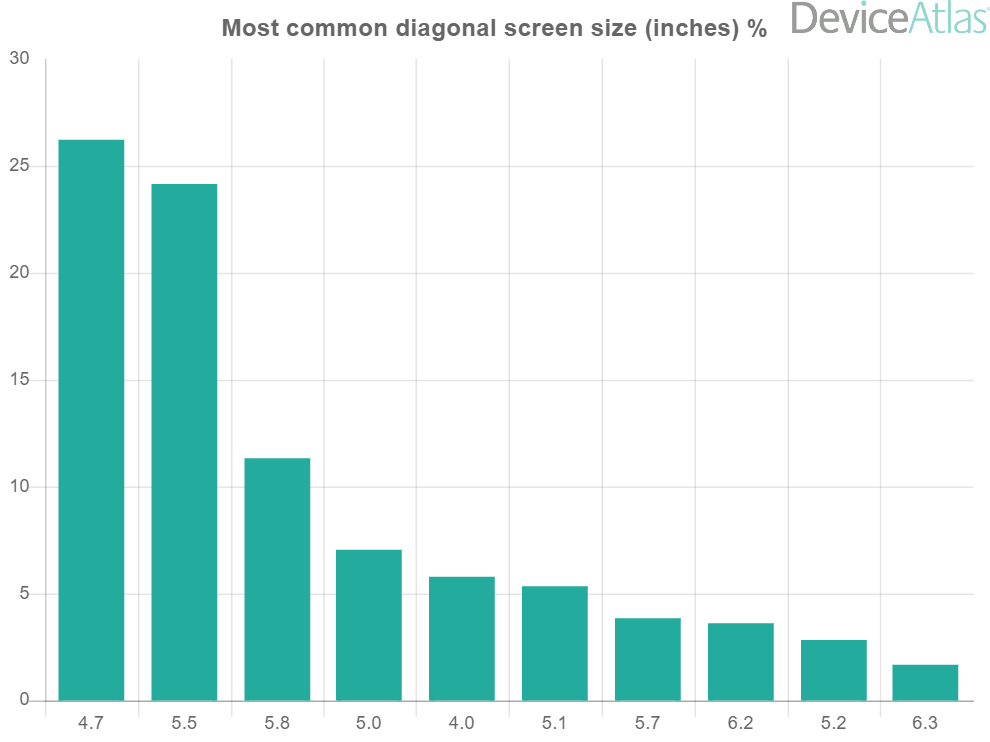 diagonal-screen-sizes