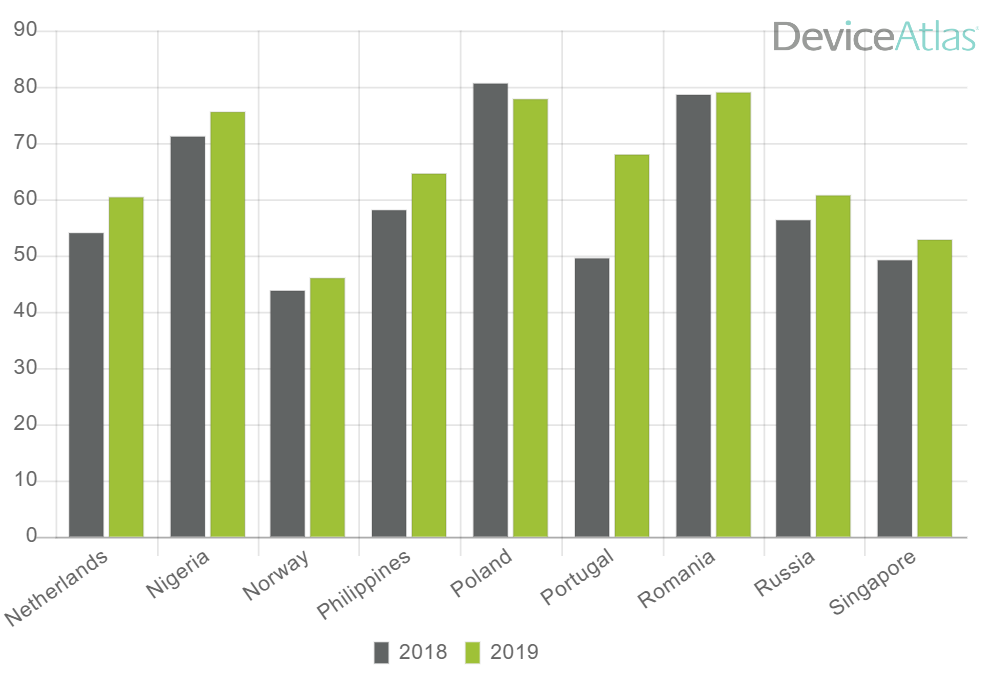 Android v iOS market share - 2019 - mobiForge